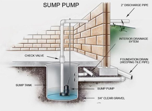 sump-pump-diagram