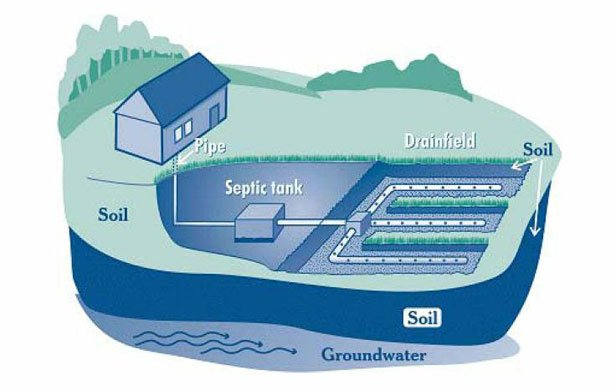 How-Do-Septic-Systems-Work-2