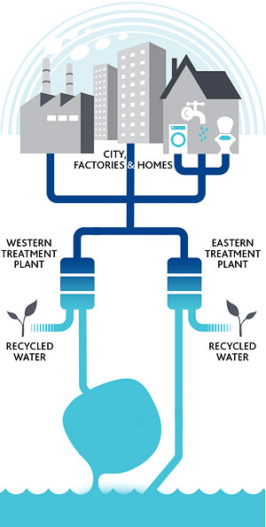 How-Do-Sewer-Systems-Work