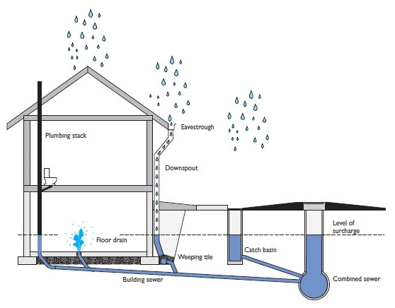 Backwater-Valve-Installation-diagram