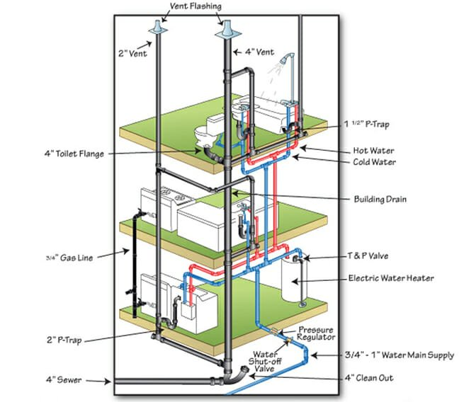 How To Design A Plumbing System In A Building